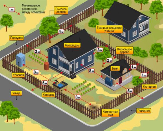 Красные линии. Как расположить дом на участке?
